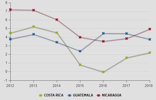IDB - Inter-American Development Bank